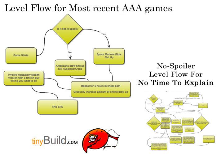 No Time to Explain level flow