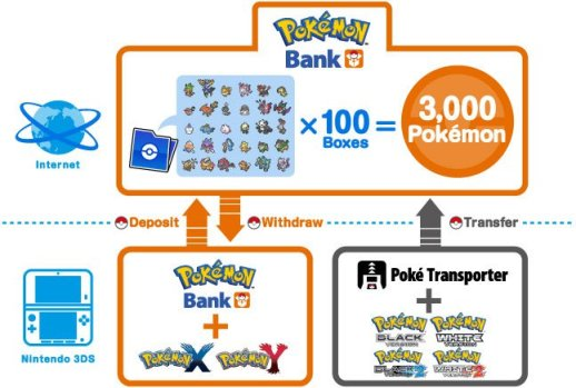 Pokèmon Bank