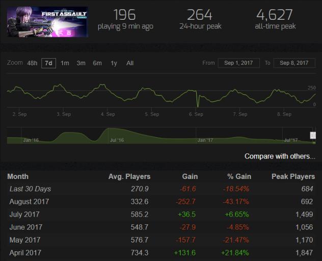 GITS SAC First Assault steam charts